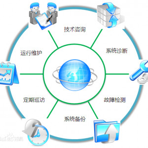 IT系统运维服务
